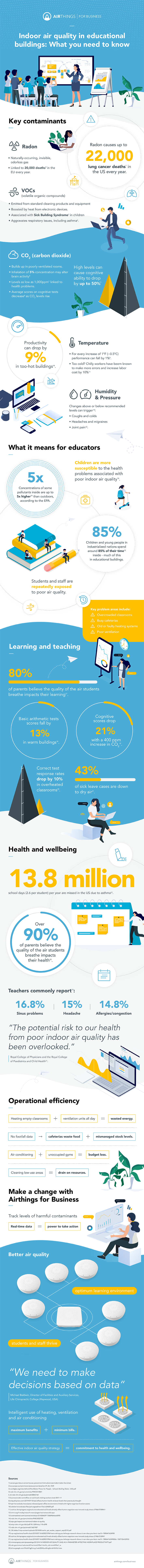 Infographic - Indoor air quality in educational buildings: What you need to know