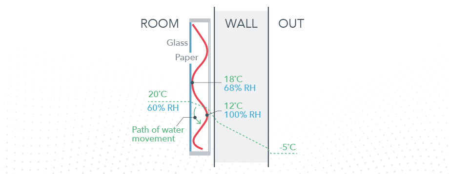 Diagram showing a picture hanging on a wall, temperature changes where it is closest to the wall will cause water droplets to form and create the ideal environment for mold to grow