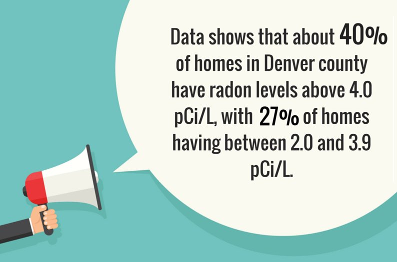 Data-shows-that-about-40-of-homes-in-Denver-county-have-radon-levels-above-4.0-pCi-L-and-27-of-homes-have-between-2.0-and-3.9-pCi-L.