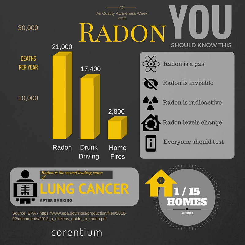 Radon-Air-Quality-Awareness
