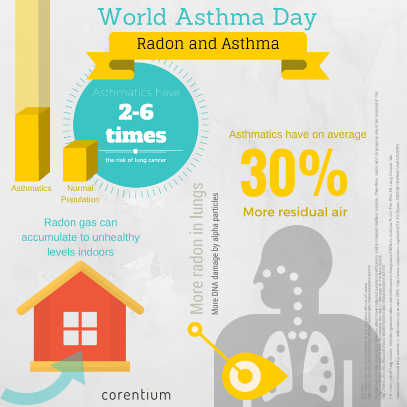 Radon-and-Asthma