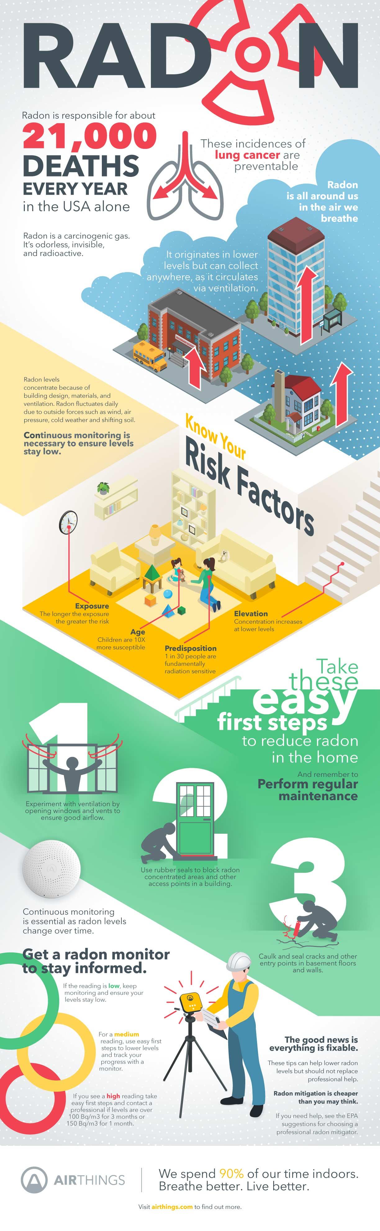 Airthings-Infographic-Radon-Homeowner-radon-guide