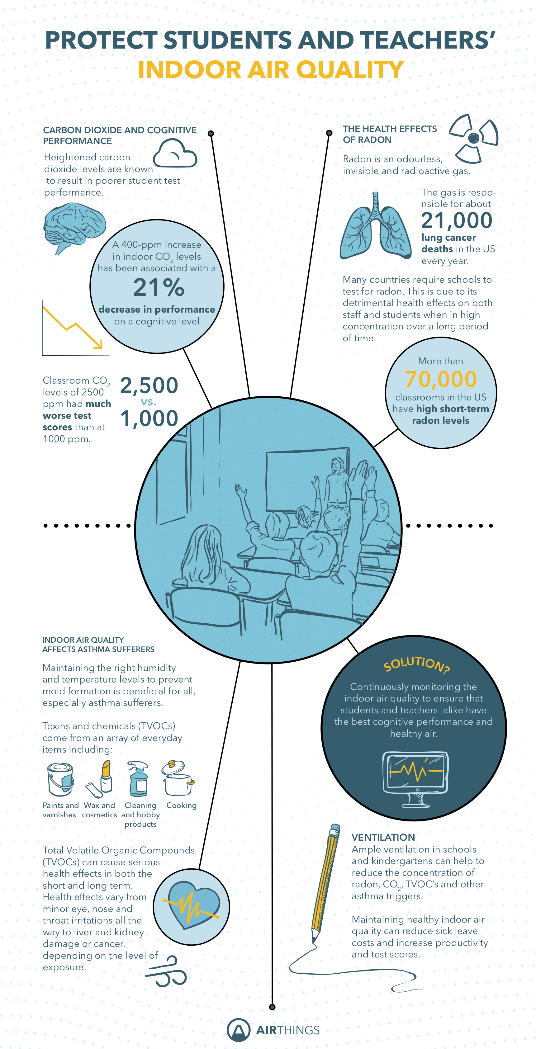 Airthings-school-infographic-2019