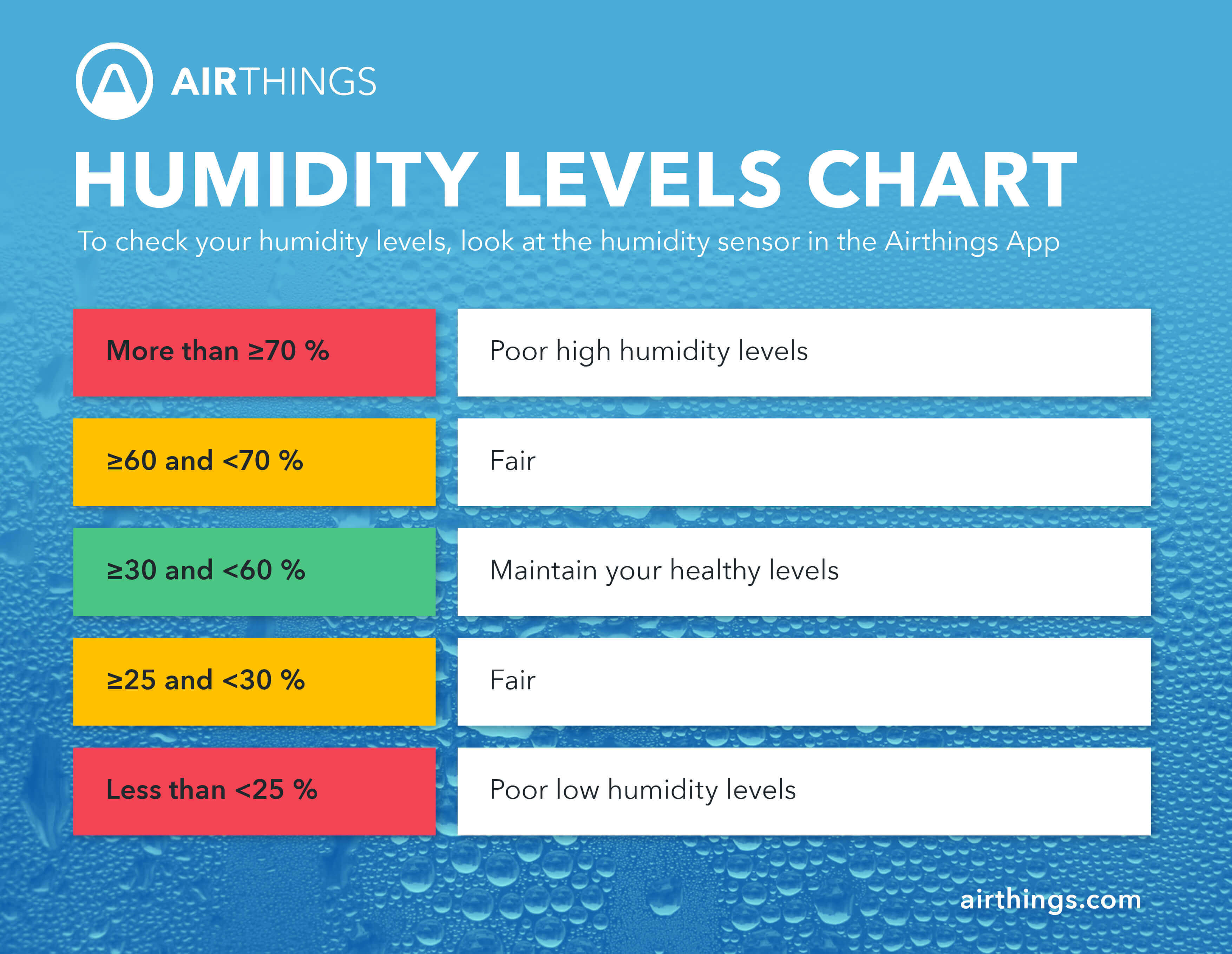 Controlling Condensation and Reducing Humidity