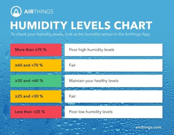 Humidity level chart (1)