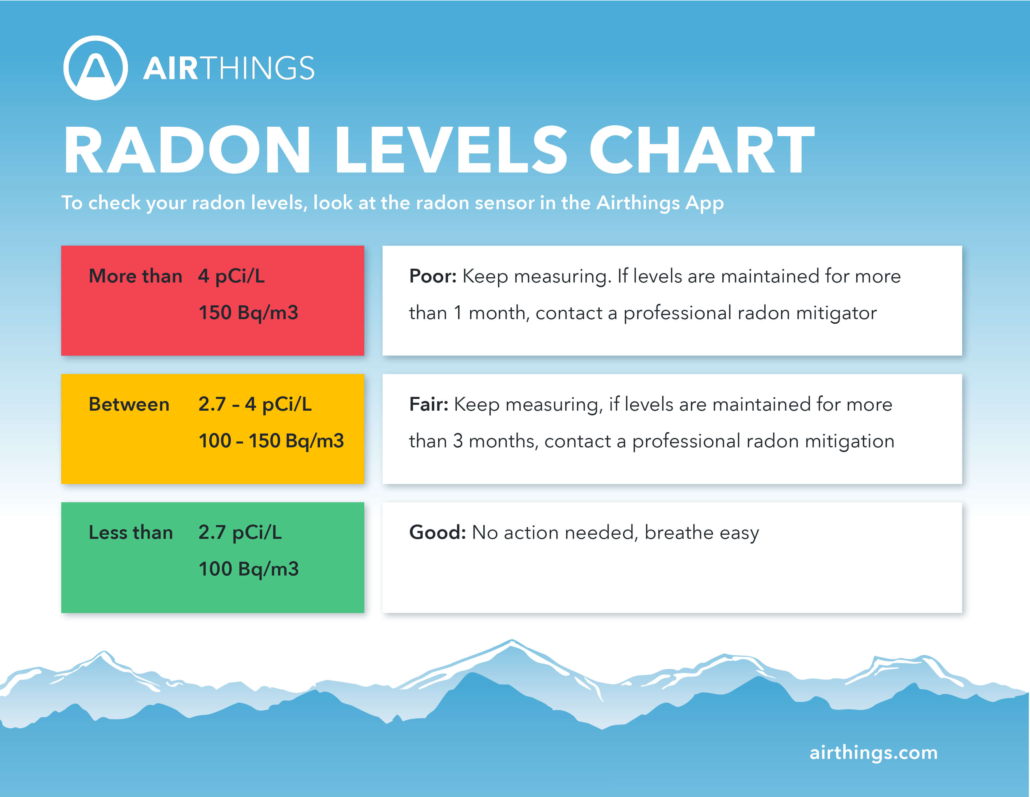 Radon level chart
