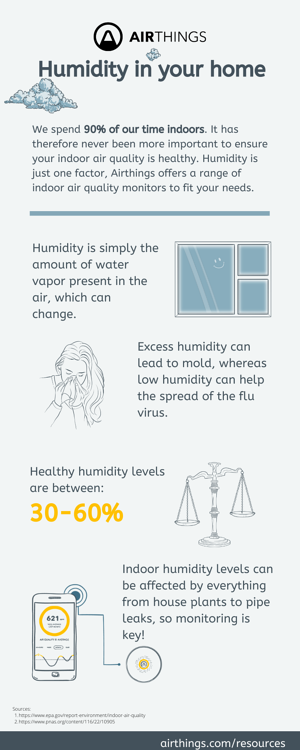 Airthings humidity infographic