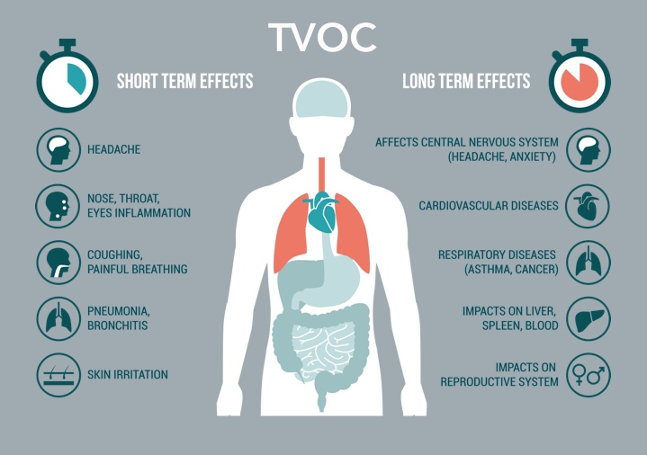Airthings image effects of TVOC volatile organic compounds on the body