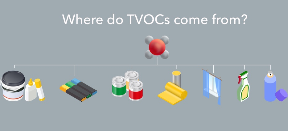 airthings-tvoc-sources-contaminents