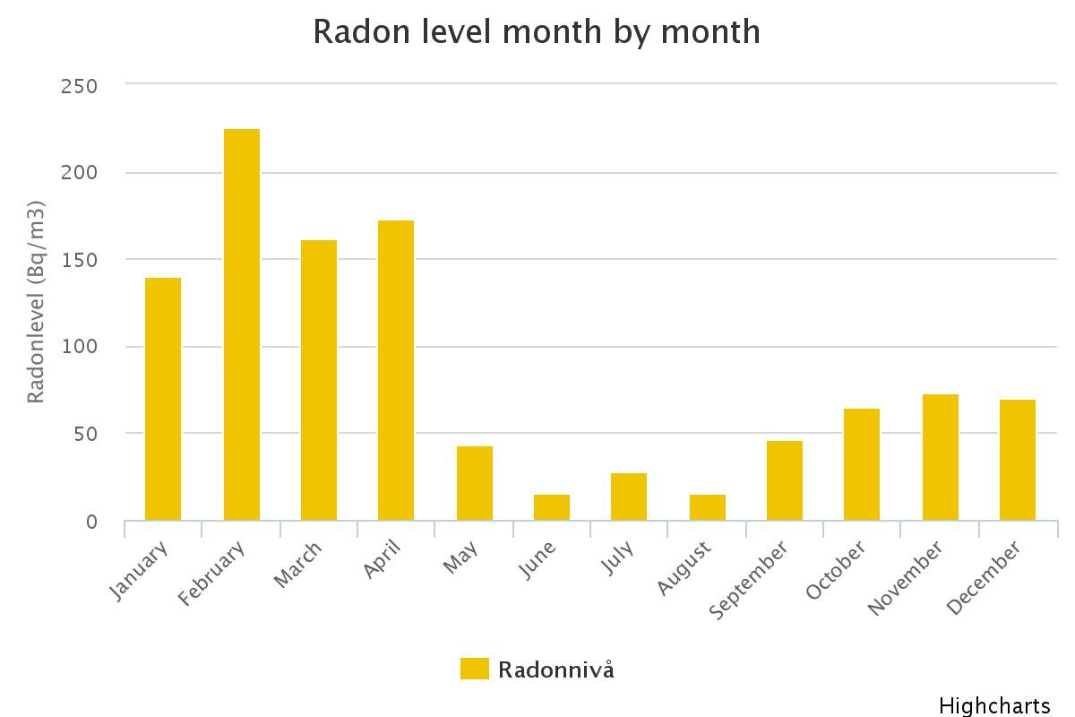 radon level month by month