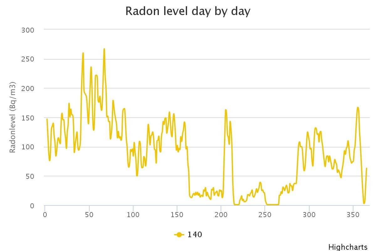 radon level day by day