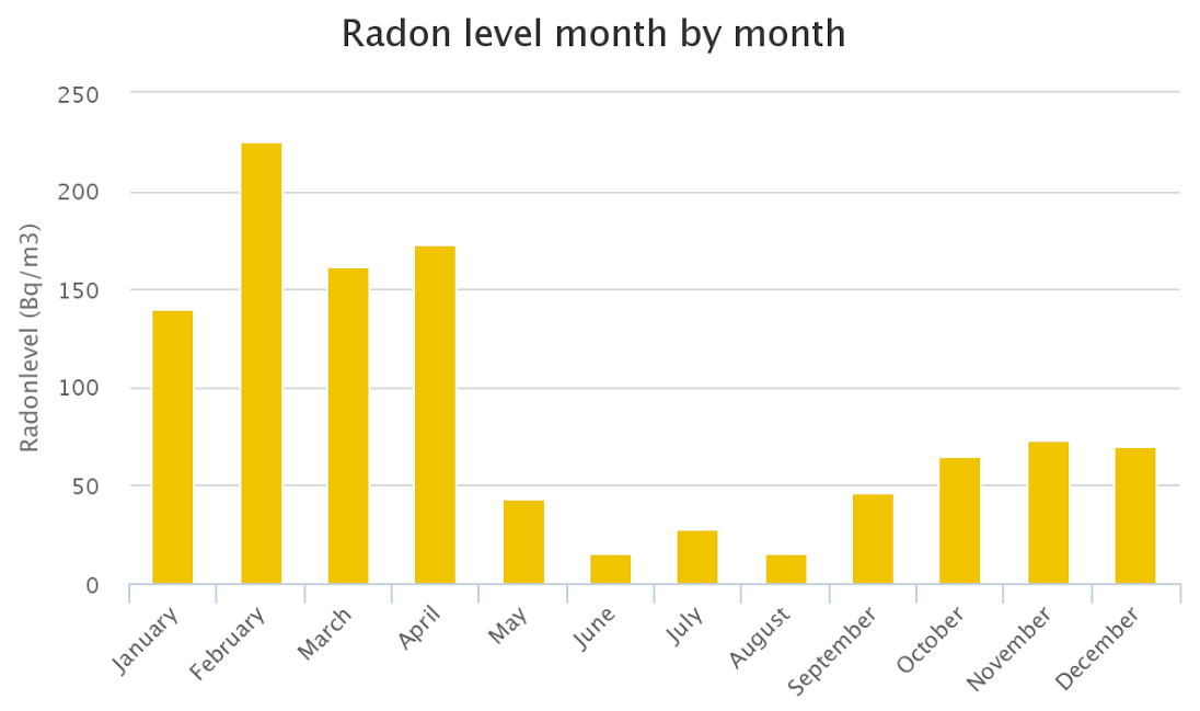 radonlevelmonthbymonth