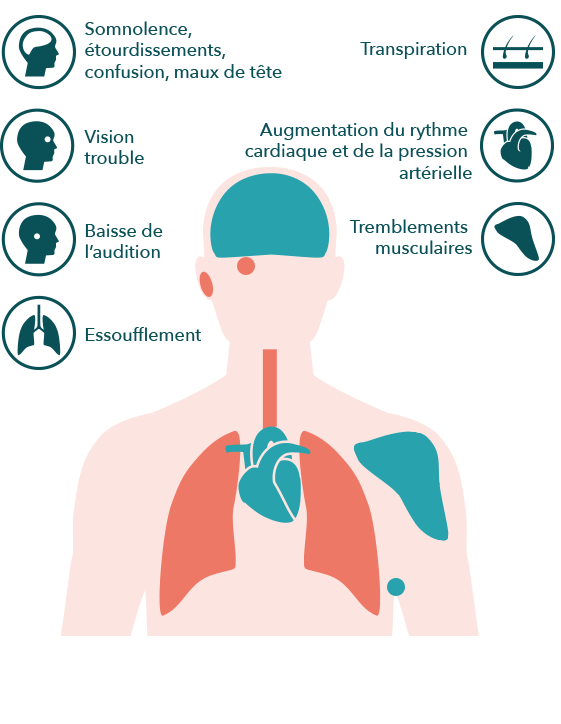 Airthings-graphic-symptoms-effects-co2-FR